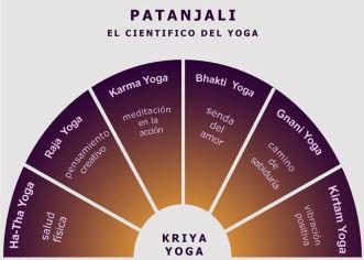 Tipos-de-Yoga-segun-Patanjali